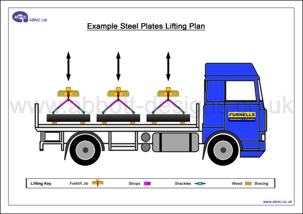 To Explain Advanced Procedures Lifting Plans Can Include Multiple Stages And A Variety Of Viewpoints